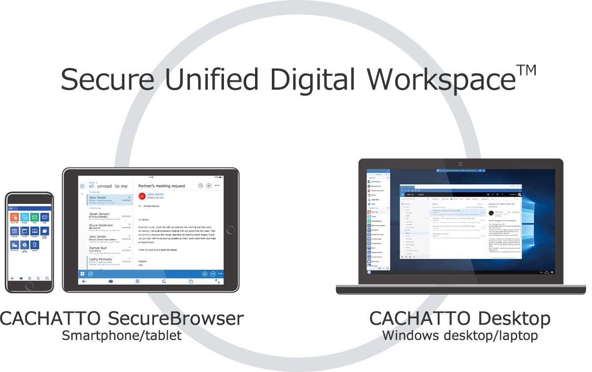 Secure Unified Digital Workspace